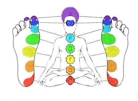 Il Sesto Chakra e l'Apertura del Terzo Occhio